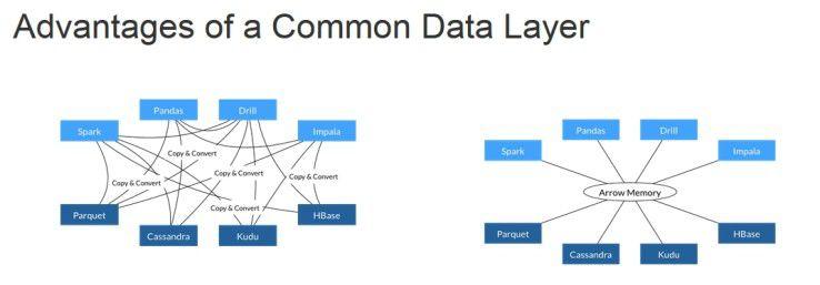Apache Arrow als Schaltzentrale zwischen den einzelnen Big-Data-Systemen verspricht ein deutlich effizienteres Daten-Handling als Punkt-zu-Punkt-Verbindungen zwischen den einzelnen Bestandteilen einer Big-Data-Infrastruktur.
