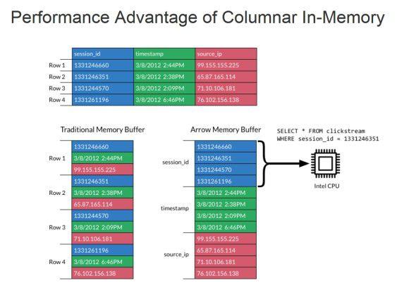 Mit dem spaltenbasierten In-Memory-Buffer von Apache Arrow soll sich die vorhandene CPU-Leistung besser für die wirklichen Big-Data-Aufgaben, die Analyse der Daten, nutzen lassen.