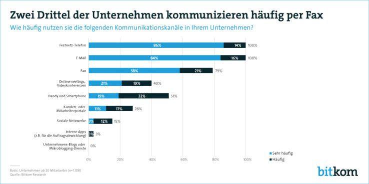Das Fax liegt immer noch erstaunlich hoch in der Gunst deutscher Anwender.