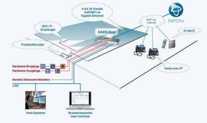 DAKS bietet den Kunden von NFON vordefinierte und serviceunterstützende Arbeitsabläufe.