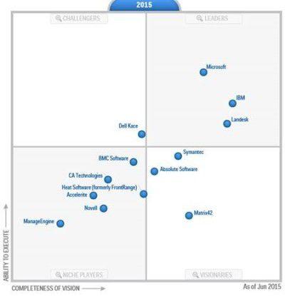 Gartner Magic Quadrant for Client Management Tools 2015: Hersteller wie Microsoft, Landesk oder CA bieten bereits eine einheitliche Management-Konsole für Desktops und Mobilgeräte.