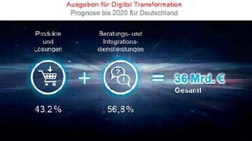 Bis 2020 sollen deutsche Unternehmen bis zu 36 Milliarden Euro für die Digitale Transformation ausgeben, erwartet Experton.