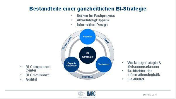 Eine BI-Strategie hat aus Sicht der BARC-Analysten verschiedene Facetten: Das reicht von der Technik über die fachlichen Anforderungen bis hin zur richtigen Organisation im Unternehmen.