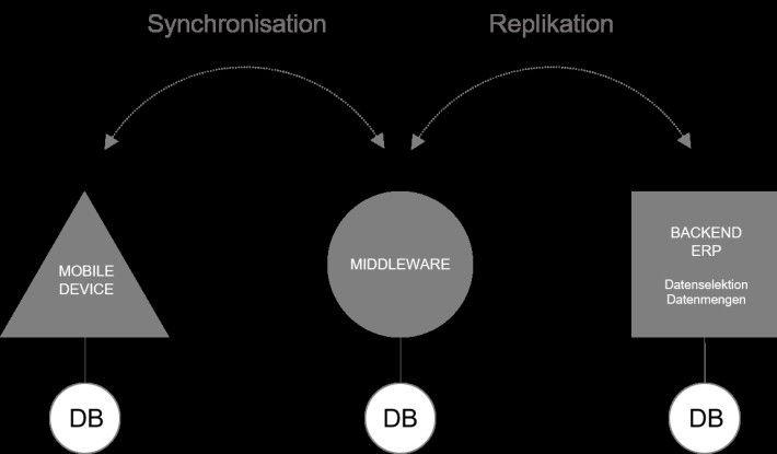 Die Middleware vermittelt als neutrales Programm zwischen den einzelnen Applikationen.