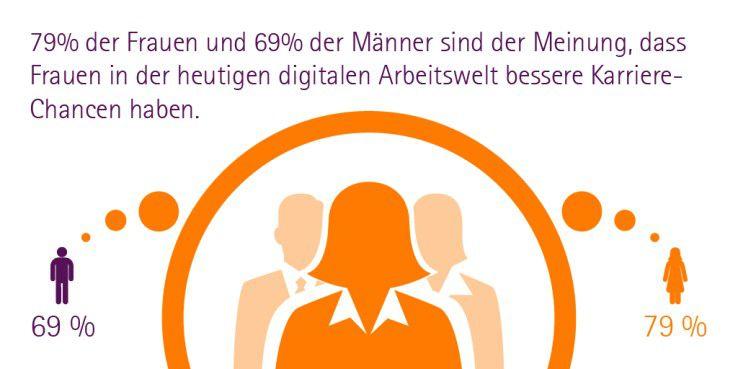 Grafik 2 Accenture Frauenstudie