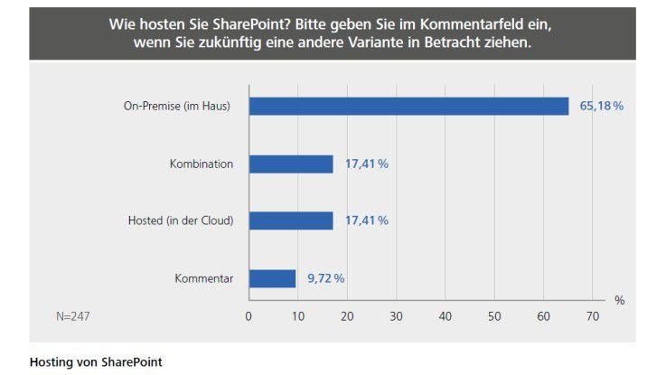 Hosting von SharePoint