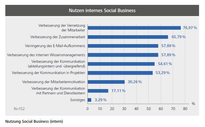 Nutzung Social Business (intern)
