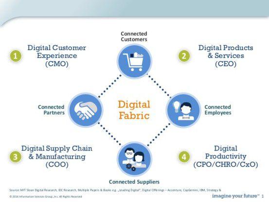 Vier Gruppen bei der Schaffung digitalen Mehrwerts