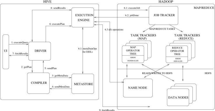 Hive besteht aus mehreren Komponenten, darunter eine Benutzeroberfläche, ein Compiler und die Execution Engine, die den vom Compiler erstellten Plan ausführt.