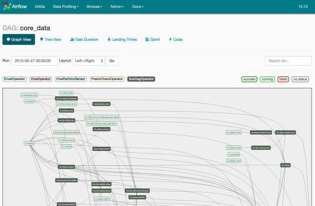 Airflow kann die Abhängigkeiten in einem Workflow graphisch darstellen.