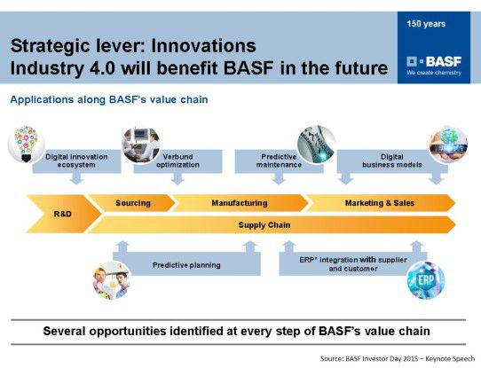 Streategic Lever: Innovations Industry 4.0 will benefit BASF in the future