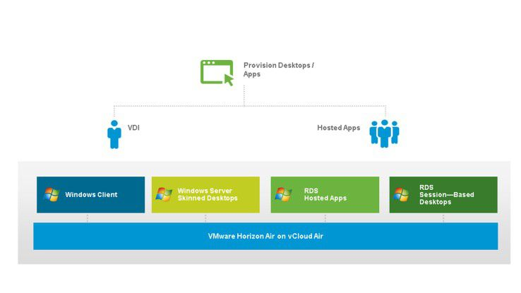 Seine DaaS-Lösung Horizon Air bietet VMware schon ab 0,5 Dollar pro Anwender und Tag an.