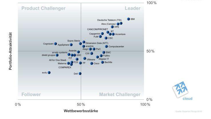 Im Bereich Cloud-Transformation (Consulting und Integration) liegt nach Angaben der Experton Group IBM in Front. Es folgen T-Systems und Atos.