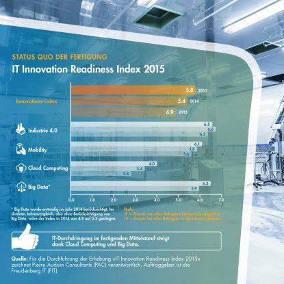 Der IT-Innovations-Index der mittelständischen Fertigungsindustrie liegt (auf einer Skala zwischen 0 und 10) bei 6,5 für Big Data. Big Data ist ein Zugpferd der Digitalisierung im produzierenden Gewerbe. Trotzdem besteht bei der Big-Data-Umsetzung Optimierungsbedarf.