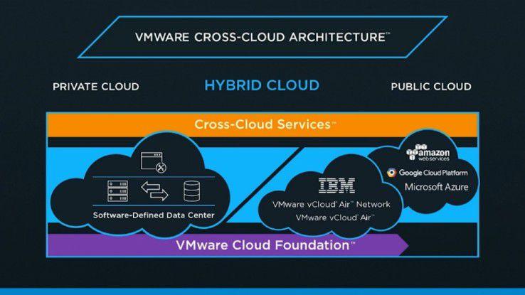 Die VMware Cross-Cloud Architecture im Detail.