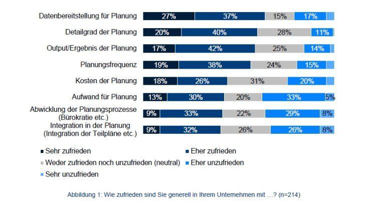 Vor allem mit der Integration in Sachen Planung scheinen die Anwenderunternehmen unzufrieden zu sein.