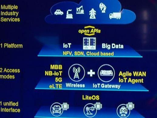 Die 1+2+1 IoT-Architektur von Huawei besteht aus drei Ebenen