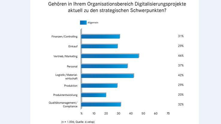 Vertrieb und Marketing sind Vorreiter in Sachen Digitalisierung. Einkauf und Produktion sind eher die Bremser.