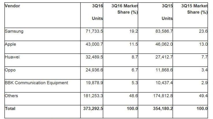 Gartner: Top 5 der Smartphone-Hersteller im dritten Quartal 2016