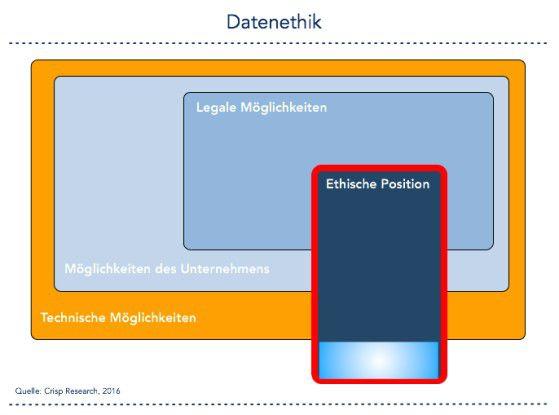 Kategorisierung zur Datenethik