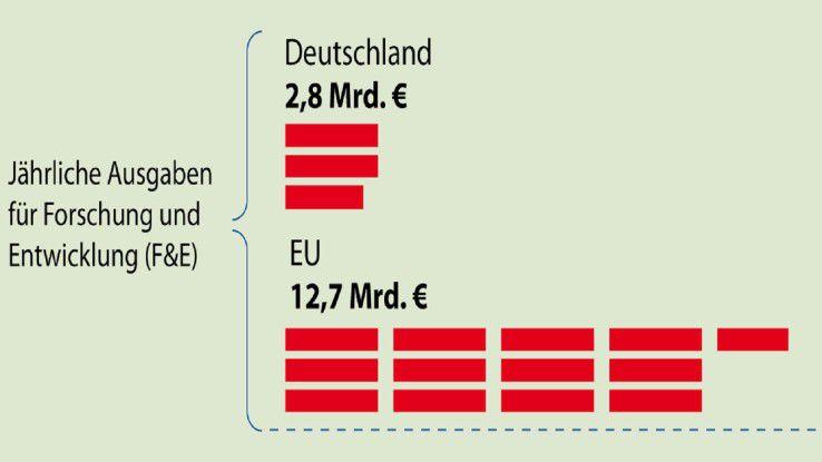 Die Softwarebranche steckt in Deutschland 2,8 Milliarden Euro in Forschung und Entwicklung, so die Studie von The Economist Intelligence Unit (EIU). EU-weit sollen es 12,7 Milliarden Euro sein.