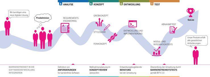Softwareentwicklungsprozess für barrierrefreie IT.