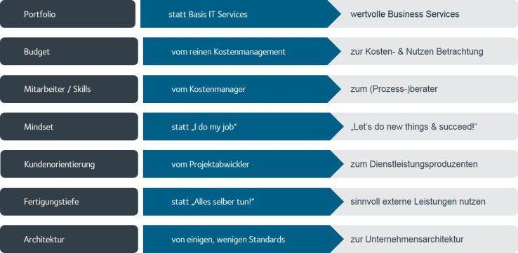 So müssen sich die sieben Disziplinen der IT-Organisation entwickeln
