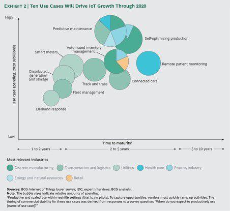 Die vielversprechendsten IoT-Anwendungsfelder im B2B-Umfeld bis 2020