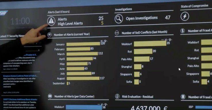 SAP Digital Boardroom for Security