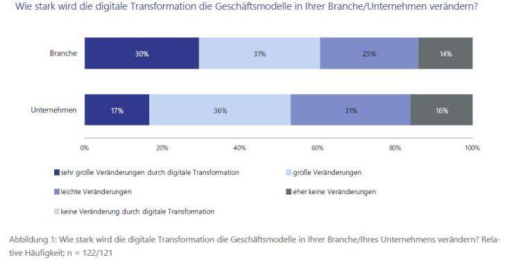 Die Branche wird durch die Digitalisierung mehr verändert als das das eigene Unternehmen, glaubt die Mehrheit der Befragten.