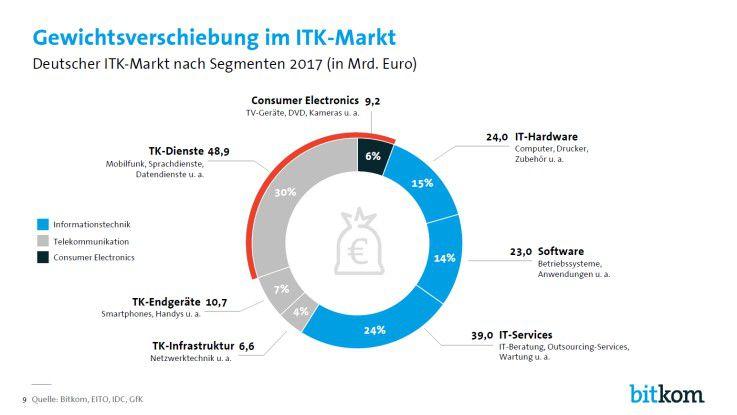Der IT-Anteil am deutschen ITK-Markt wächst, während der TK-Anteil zurückgeht.