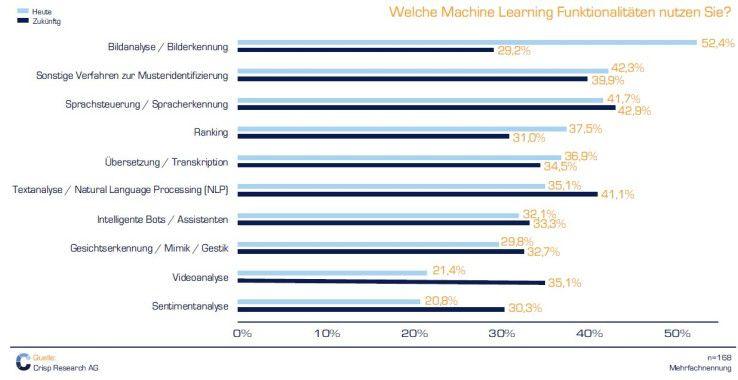 Bildanalyse und -erkennung ist das wichtigste Machine-Learning-Thema, doch die Spracherkennung und -verarbeitung ist schwer im Kommen.
