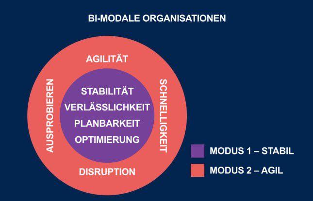 Bi-modale Organisationen setzen auf einen stabilen Kern – und agile Bereiche, die Trial and Error zur hohen Kunst machen.