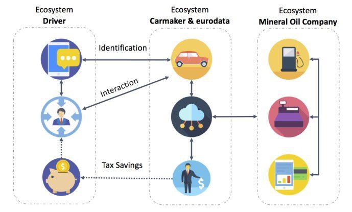 Dezentrales Ecosystem eines Geschäftsfahrers