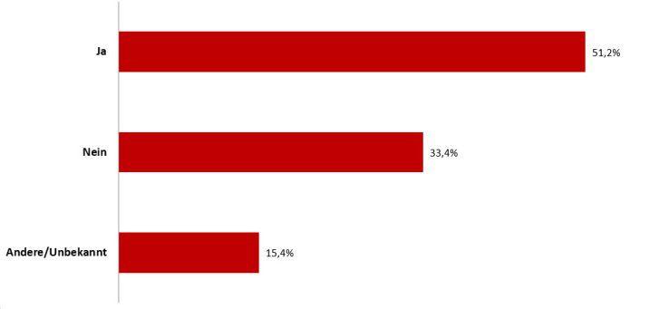 Planen Sie, in den nächsten drei bis fünf Jahren Ihre CMDB zu ersetzen? Eine Mehrheit sagt: Ja!