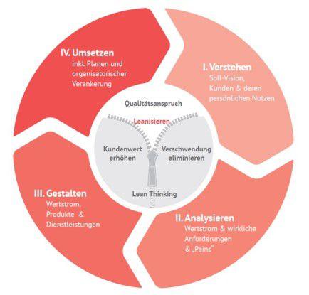 Verstehen und Analysieren: Beim Leanisieren identifizieren Firmen schnell und systematisch Ansatzpunkte für die Erhöhung des Kundenwerts und zur Verschlankung.