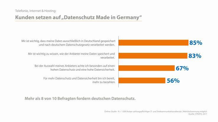 Bei der Wahl ihres IT- oder Telekommunikationsanbieters ist 85 Prozent der Kunden wichtig, dass ihre Daten ausschließlich in Deutschland gespeichert und nach deutschem Datenschutzgesetz verarbeitet werden, so eine Umfrage der STRATO AG. Werden EU-Clouds durch die DSGVO genauso beliebt werden wie Clouds aus Deutschland? Bis auf weiteres nein.