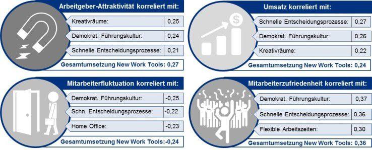 Wirksamkeit von New Work Instrumenten