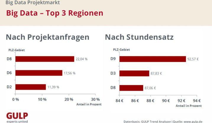 Dass Münchener Unternehmen die meisten Big Data-Projekte starten, heißt nicht, dass sie Freelancern auch die höchsten Stundensätze zahlen.