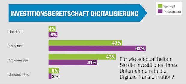 """Die meisten Unternehmen halten ihre Digitalisierungsinvestitionen für """"angemessen"""" beziehungsweise """"förderlich""""."""