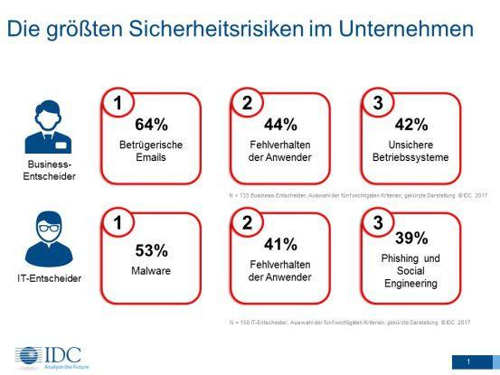 Das sind die grössten Sicherheitsrisiken in deutschen Firmen
