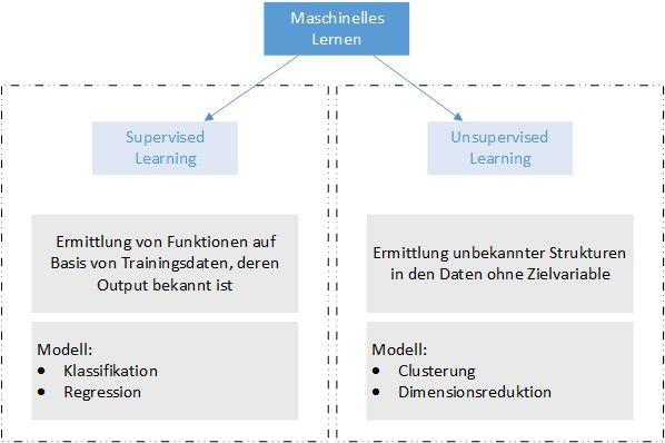 Ansätze des maschinellen Lernens