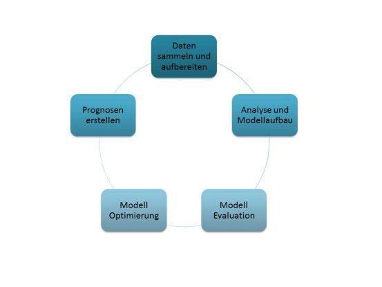 Vorgehen zur Erstellung von Modellen mittels maschinellem Lernens