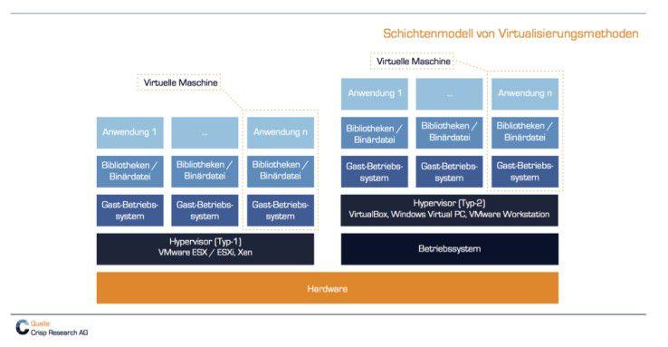 Schichtenmodell von Virtualisierungsmethoden