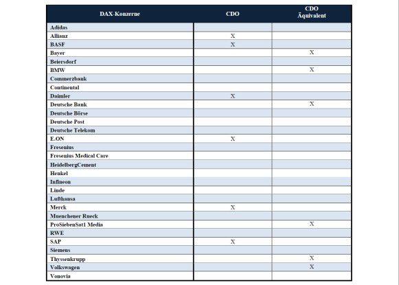 Diese DAX-Konzerne haben einen CDO oder ein Äquivalent dazu berufen.