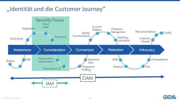 Ein System für das Customer Identity Access Management (CIAM) reicht in seiner Funktionalität weit über klassische IAM-Lösungen hinaus.