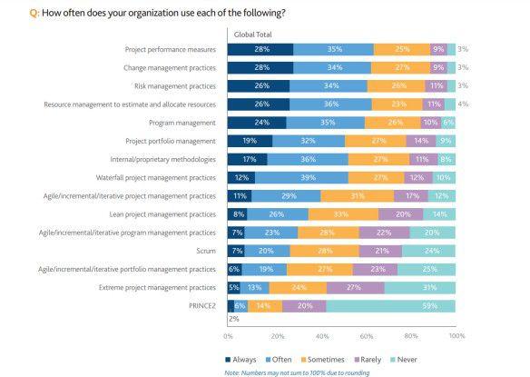 Wie oft nutzt Ihr Unternehmen das Folgende...?