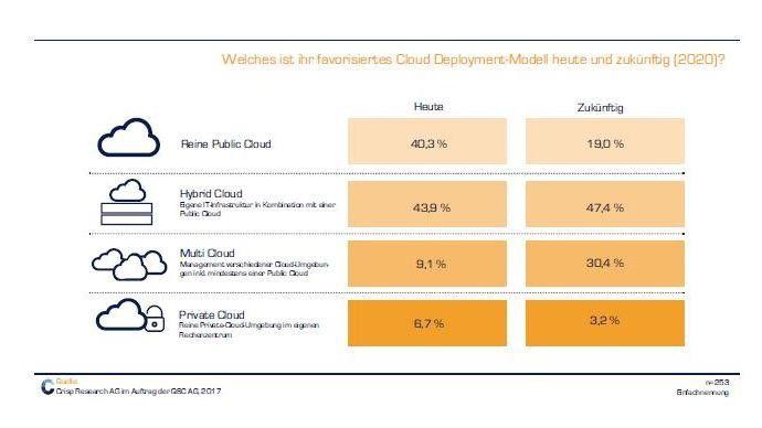 Die Zukunft gehört den Multi- und Hybrid-Cloud-Modellen, so eine Studie von Crisp Research.