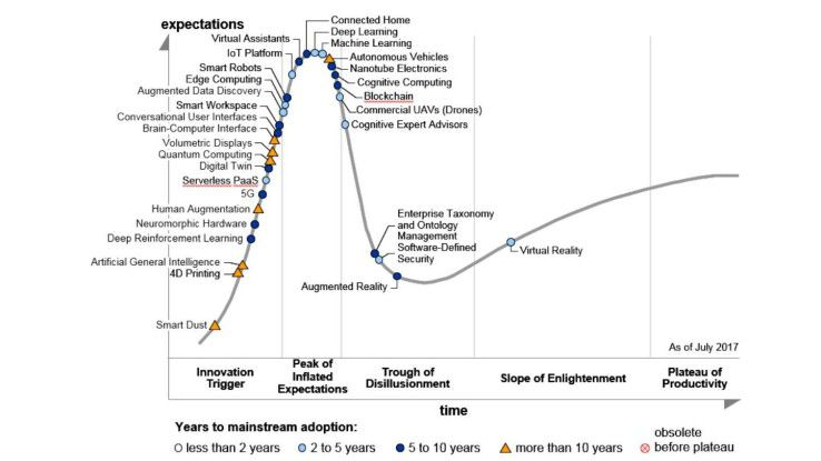Gartner Hype Cycle for Emerging Technologies 2017. Gartner zufolge zeigt der Hype Cycle vom Juli/August 2017 drei Megatrends.