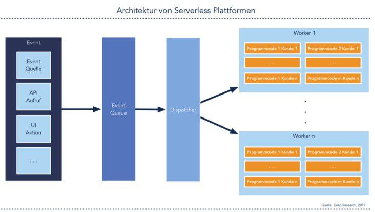 Architektur von Serverless-Plattformen